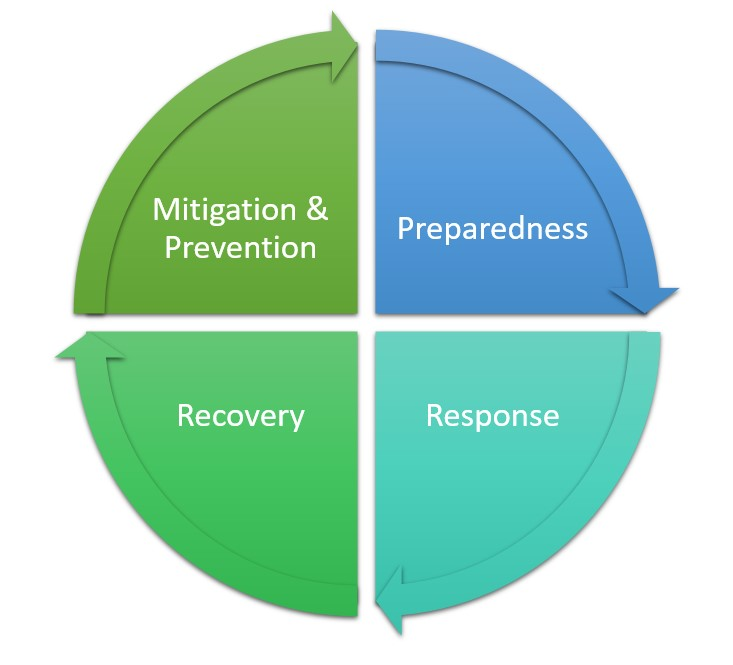what is hazard mitigation circle.jpg